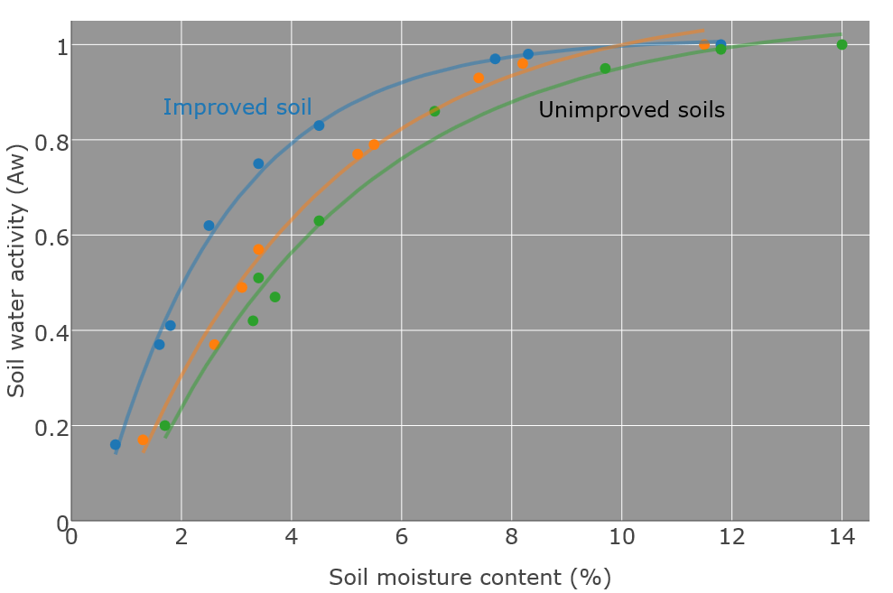 soil moisture retention curves